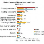 causes-of-residential-fire-usa-2012